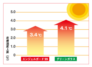 紫外線・赤外線を大幅にカット